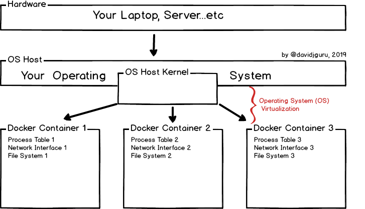 Basic Scheme of Docker Engine Virtualization Model First Image