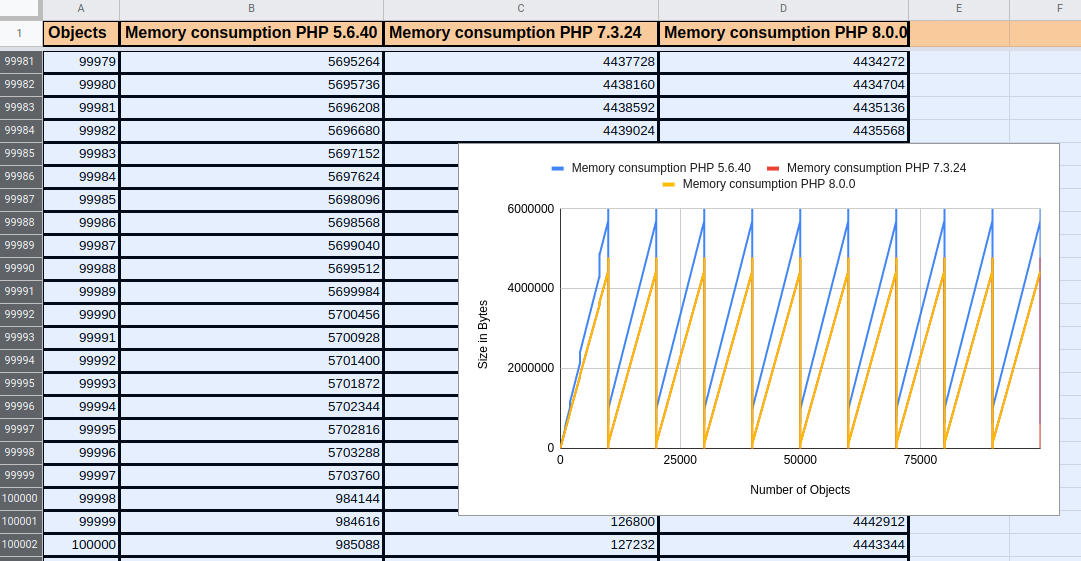 Memory Consumption in objects