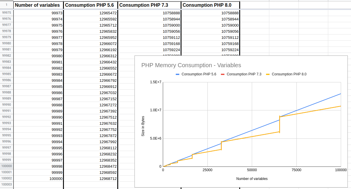 Memory Consumption in variables